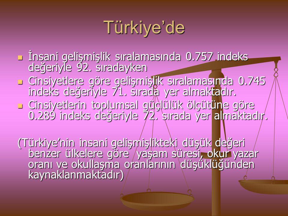 Türkiye'de İnsani gelişmişlik sıralamasında 0.757 indeks değeriyle 92. sıradayken İnsani gelişmişlik sıralamasında 0.757 indeks değeriyle 92. sıradayk