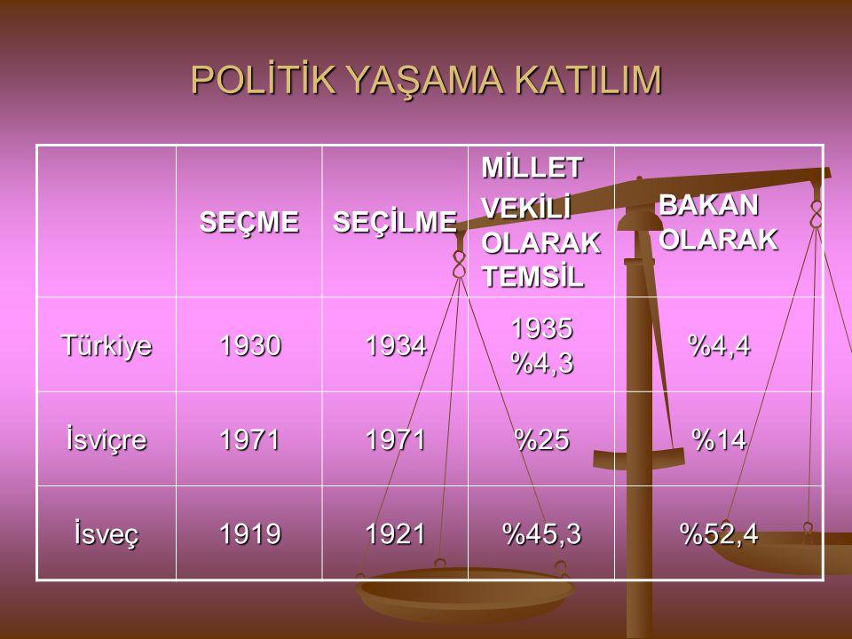 POLİTİK YAŞAMA KATILIM SEÇMESEÇİLMEMİLLET VEKİLİ OLARAK TEMSİL BAKAN OLARAK Türkiye19301934 1935 %4,3 %4,4 İsviçre19711971%25%14 İsveç19191921%45,3%52