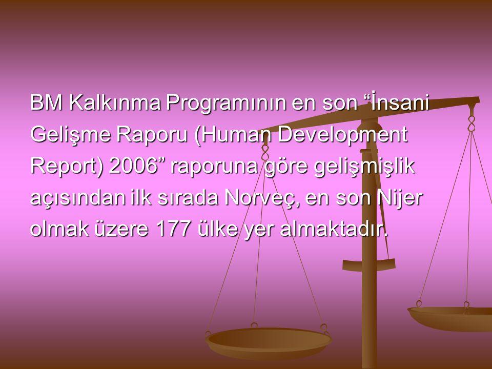 """BM Kalkınma Programının en son """"İnsani Gelişme Raporu (Human Development Report) 2006"""" raporuna göre gelişmişlik açısından ilk sırada Norveç, en son N"""