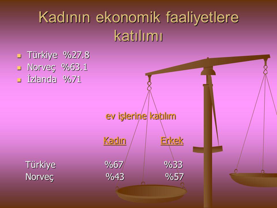 Kadının ekonomik faaliyetlere katılımı Türkiye %27.8 Türkiye %27.8 Norveç %63.1 Norveç %63.1 İzlanda %71 İzlanda %71 ev işlerine katılım ev işlerine k