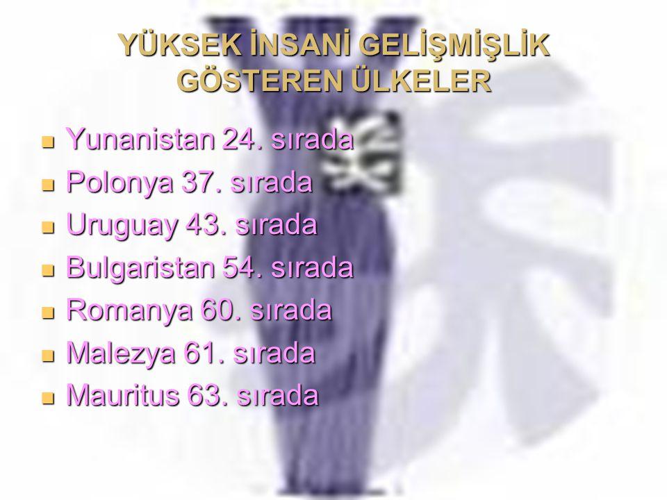YÜKSEK İNSANİ GELİŞMİŞLİK GÖSTEREN ÜLKELER Yunanistan 24. sırada Yunanistan 24. sırada Polonya 37. sırada Polonya 37. sırada Uruguay 43. sırada Urugua