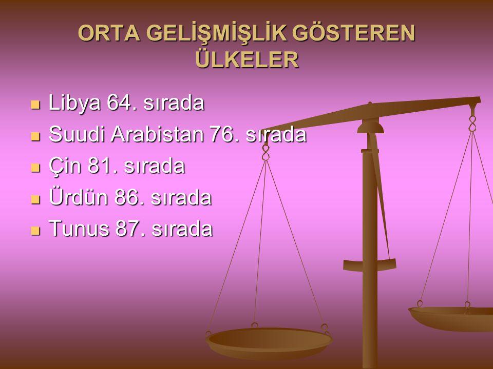 Türkiye'de İnsani gelişmişlik sıralamasında 0.757 indeks değeriyle 92.