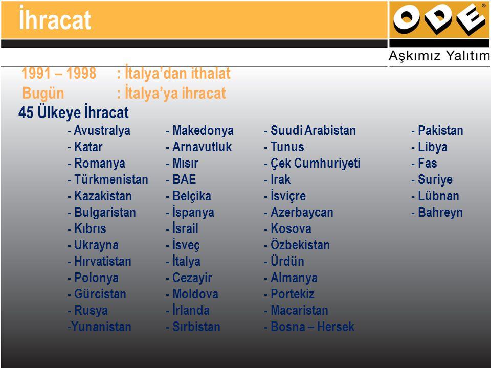 1991 – 1998: İtalya'dan ithalat Bugün: İtalya'ya ihracat 45 Ülkeye İhracat - Avustralya- Makedonya- Suudi Arabistan- Pakistan - Katar- Arnavutluk- Tun