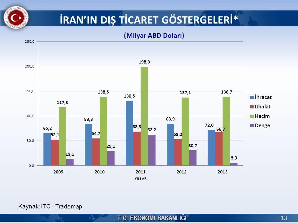 T. C. EKONOMİ BAKANLIĞI 13 İRAN'IN DIŞ TİCARET GÖSTERGELERİ* (Milyar ABD Doları) Kaynak: ITC - Trademap