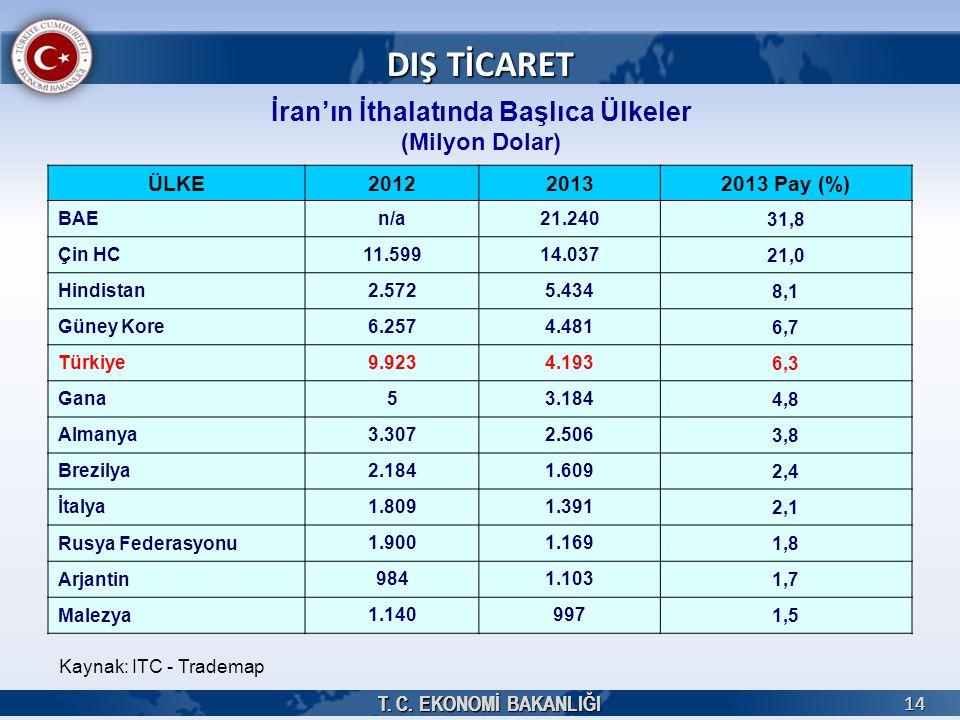 T. C. EKONOMİ BAKANLIĞI 1414 İran'ın İthalatında Başlıca Ülkeler (Milyon Dolar) Kaynak: ITC - Trademap DIŞ TİCARET ÜLKE201220132013 Pay (%) BAE n/a21.