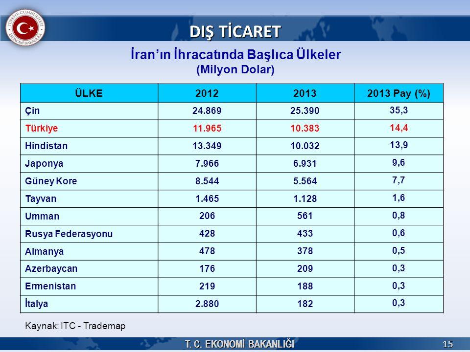 T. C. EKONOMİ BAKANLIĞI 15 15 İran'ın İhracatında Başlıca Ülkeler (Milyon Dolar) Kaynak: ITC - Trademap DIŞ TİCARET ÜLKE201220132013 Pay (%) Çin 24.86