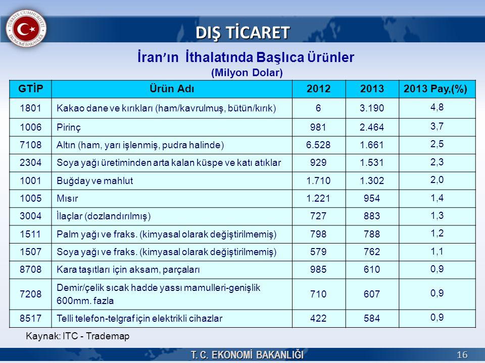 T. C. EKONOMİ BAKANLIĞI 16 İran ' ın İthalatında Başlıca Ü r ü nler (Milyon Dolar) DIŞ TİCARET GTİPÜrün Adı201220132013 Pay,(%) 1801Kakao dane ve kırı