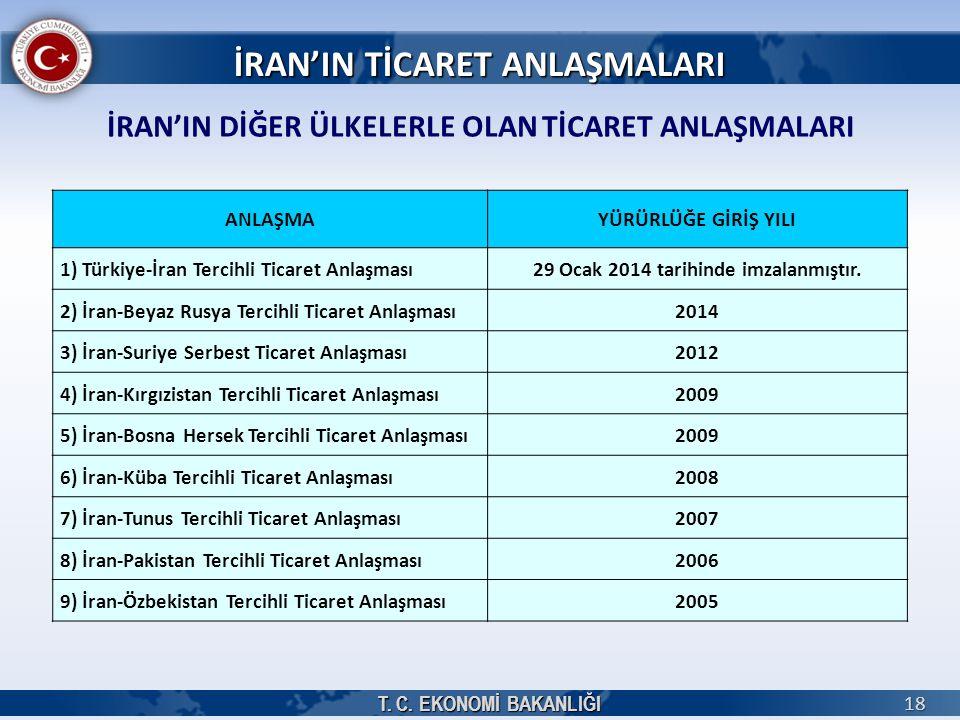 T. C. EKONOMİ BAKANLIĞI 18 İRAN'IN DİĞER ÜLKELERLE OLAN TİCARET ANLAŞMALARI ANLAŞMAYÜRÜRLÜĞE GİRİŞ YILI 1) Türkiye-İran Tercihli Ticaret Anlaşması29 O