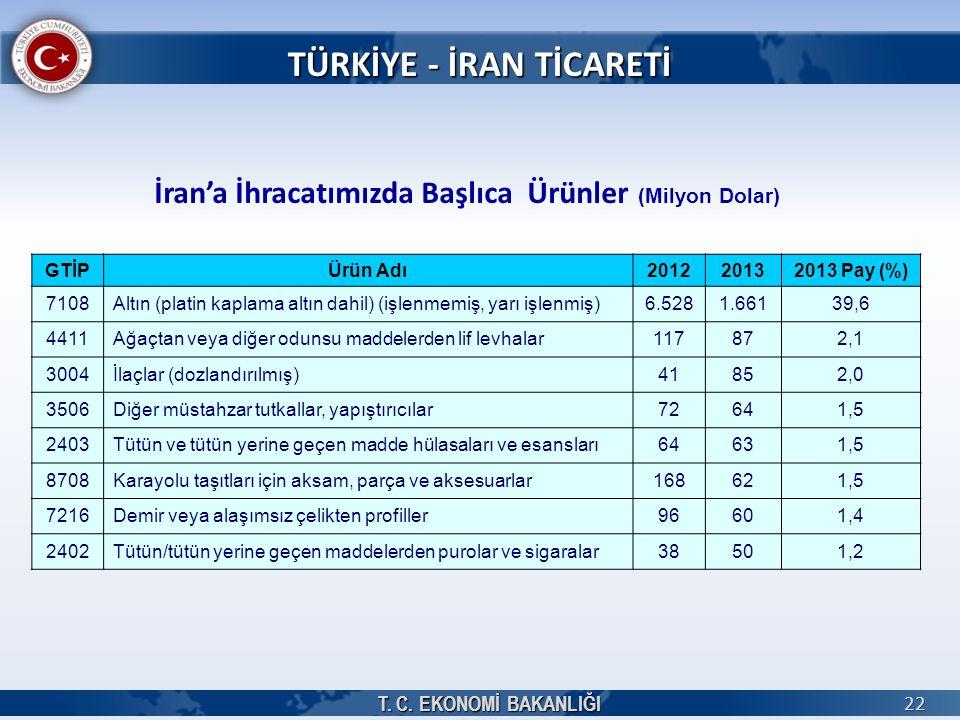 T. C. EKONOMİ BAKANLIĞI 22 İran'a İhracatımızda Başlıca Ürünler (Milyon Dolar) TÜRKİYE - İRAN TİCARETİ GTİPÜrün Adı201220132013 Pay (%) 7108Altın (pla