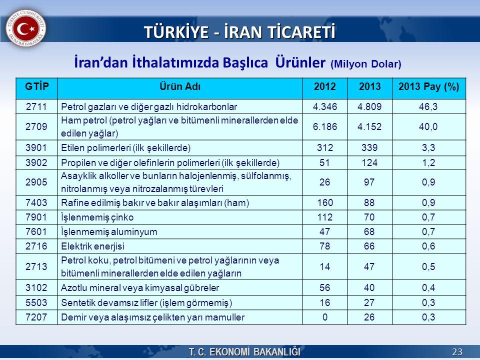 T. C. EKONOMİ BAKANLIĞI 23 TÜRKİYE - İRAN TİCARETİ İran'dan İthalatımızda Başlıca Ürünler (Milyon Dolar) GTİPÜrün Adı201220132013 Pay (%) 2711Petrol g
