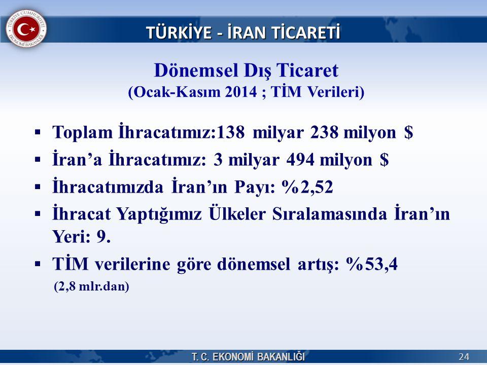 T. C. EKONOMİ BAKANLIĞI 24   Toplam İhracatımız:138 milyar 238 milyon $   İran'a İhracatımız: 3 milyar 494 milyon $   İhracatımızda İran'ın Payı