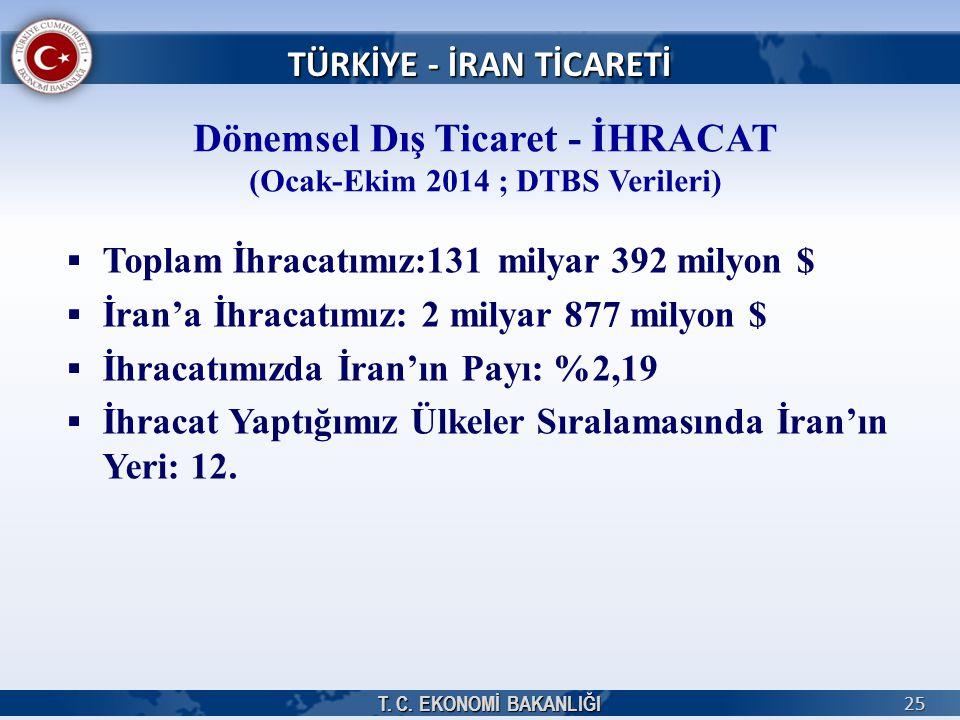 T. C. EKONOMİ BAKANLIĞI 25 TÜRKİYE - İRAN TİCARETİ Dönemsel Dış Ticaret - İHRACAT (Ocak-Ekim 2014 ; DTBS Verileri)   Toplam İhracatımız:131 milyar 3