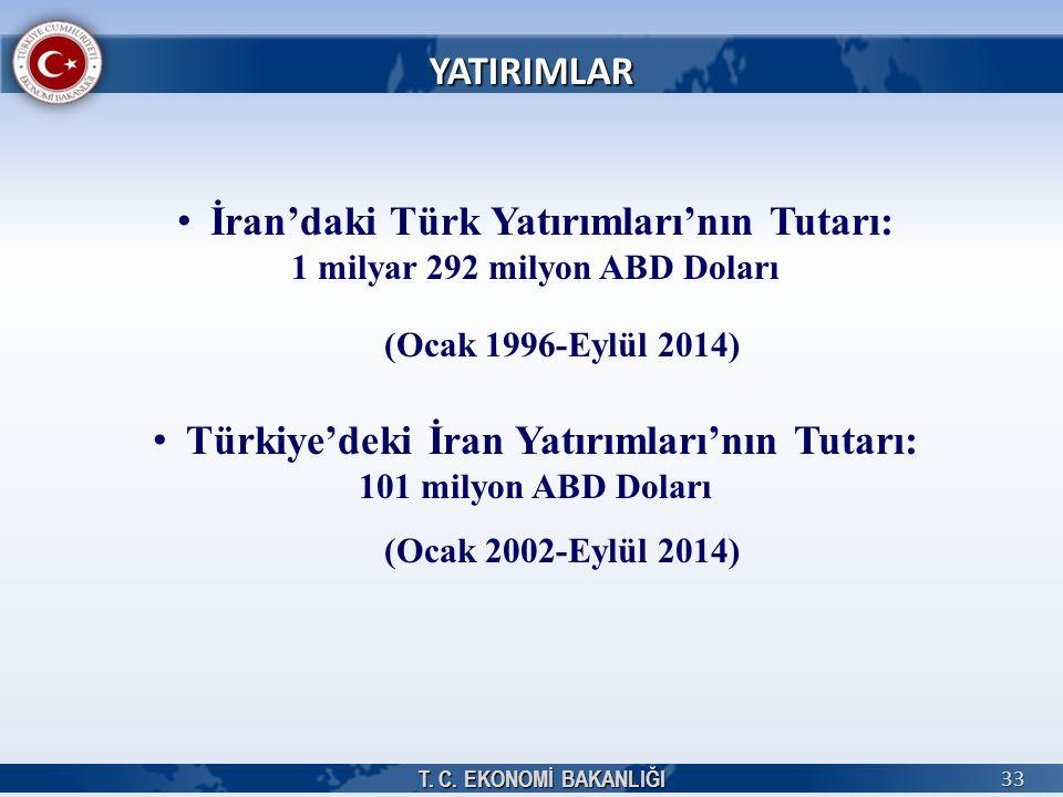 T. C. EKONOMİ BAKANLIĞI 33 YATIRIMLAR İran'daki Türk Yatırımları'nın Tutarı: 1 milyar 292 milyon ABD Doları (Ocak 1996-Eylül 2014) Türkiye'deki İran Y
