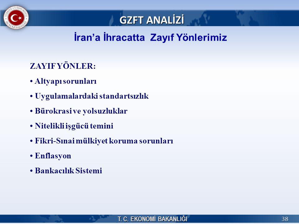 T. C. EKONOMİ BAKANLIĞI 38 İran'a İhracatta Zayıf Yönlerimiz GZFT ANALİZİ ZAYIF YÖNLER: Altyapı sorunları Uygulamalardaki standartsızlık Bürokrasi ve