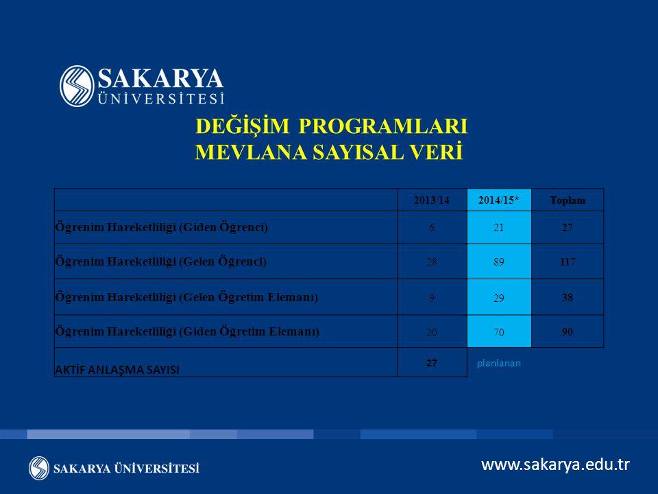 www.sakarya.edu.tr DEĞİŞİM PROGRAMLARI MEVLANA SAYISAL VERİ 2013/142014/15*Toplam Öğrenim Hareketliliği (Giden Öğrenci) 62127 Öğrenim Hareketliliği (G