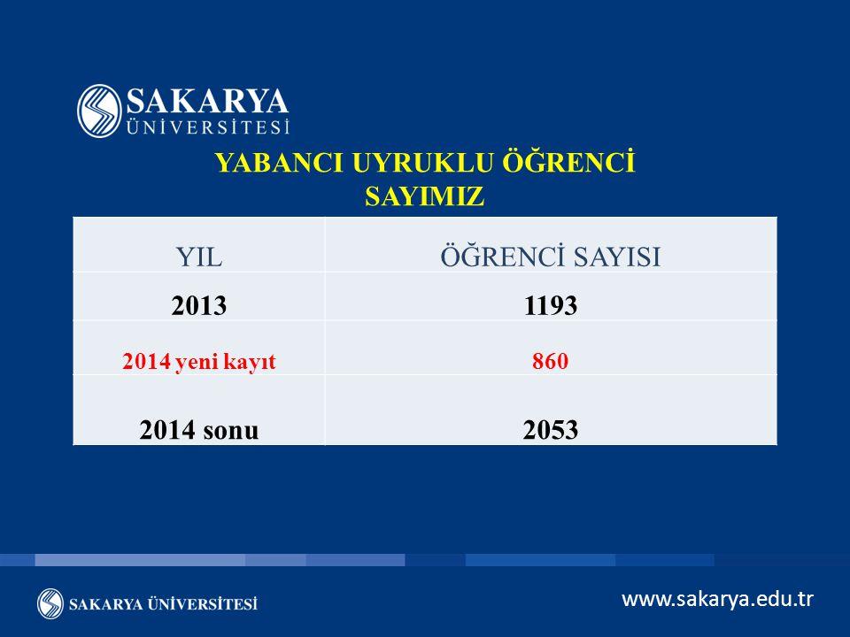 www.sakarya.edu.tr YABANCI UYRUKLU ÖĞRENCİ SAYIMIZ YILÖĞRENCİ SAYISI 20131193 2014 yeni kayıt860 2014 sonu2053