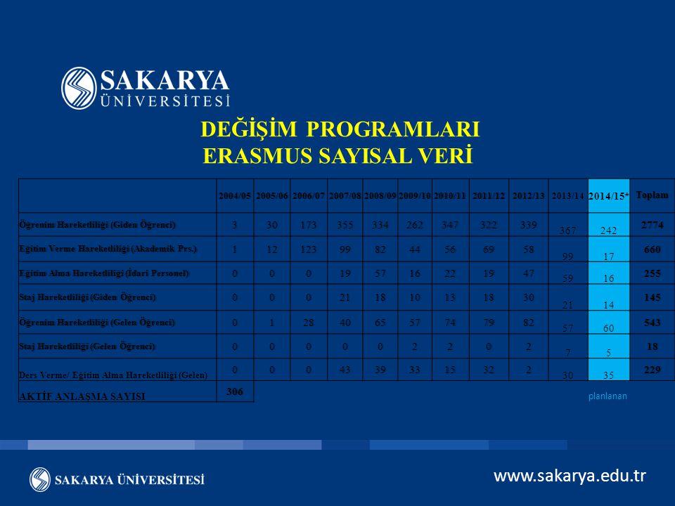 www.sakarya.edu.tr DEĞİŞİM PROGRAMLARI ERASMUS SAYISAL VERİ 2004/052005/062006/072007/082008/092009/102010/112011/122012/132013/14 2014/15*Toplam Öğre