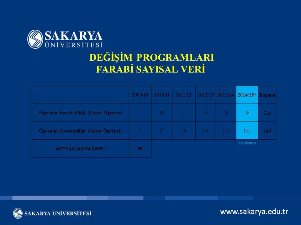 www.sakarya.edu.tr DEĞİŞİM PROGRAMLARI FARABİ SAYISAL VERİ 2009/102010/112011/122012/132013/142014/15*Toplam Öğrenim Hareketliliği (Giden Öğrenci)1163