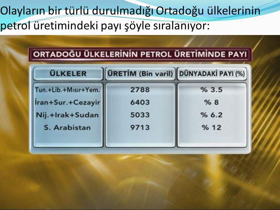 Tunus 86 bin,Libya 1652 bin,Mısır 742 bin ve Yemen 298 bin varil ile toplamda 2788 varil ile dünyanın petrol üretiminin % 3.5'ini...