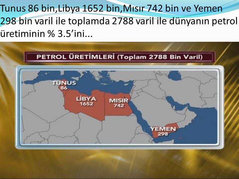 Cezayir 1811 bin,Suriye 376 bin,İran 4216 bin varil üretimi ile dünyanın petrol ihtiyaçının %8'ini...