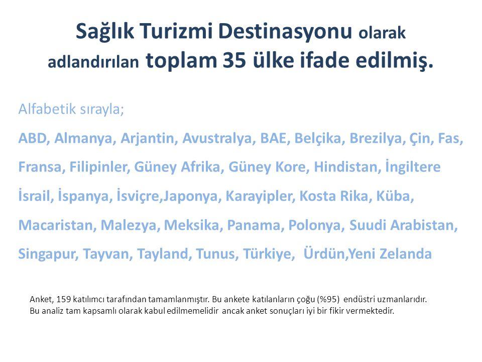 Sağlık Turizmi Destinasyonu olarak adlandırılan toplam 35 ülke ifade edilmiş. Alfabetik sırayla; ABD, Almanya, Arjantin, Avustralya, BAE, Belçika, Bre