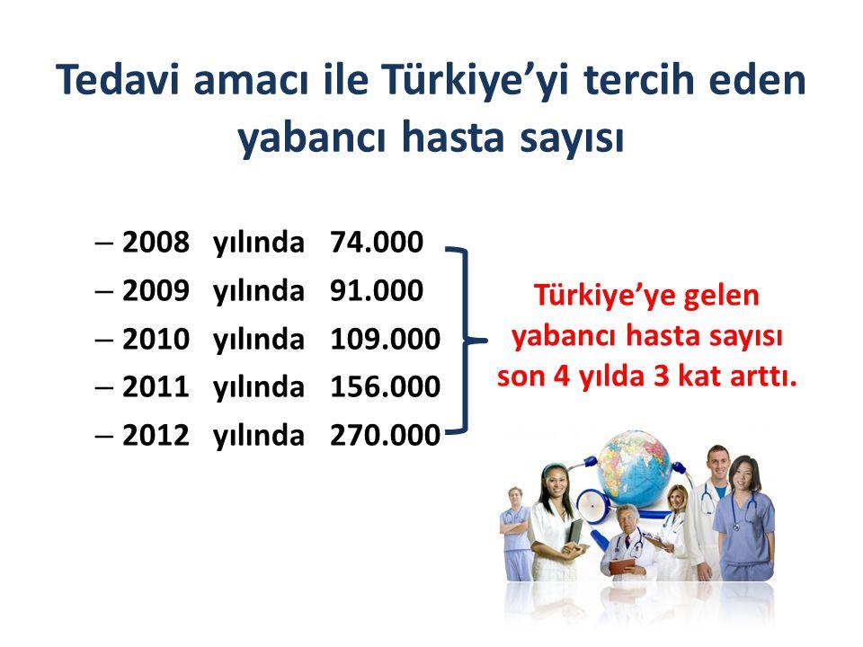 Tedavi amacı ile Türkiye'yi tercih eden yabancı hasta sayısı – 2008 yılında 74.000 – 2009 yılında 91.000 – 2010 yılında 109.000 – 2011 yılında 156.000