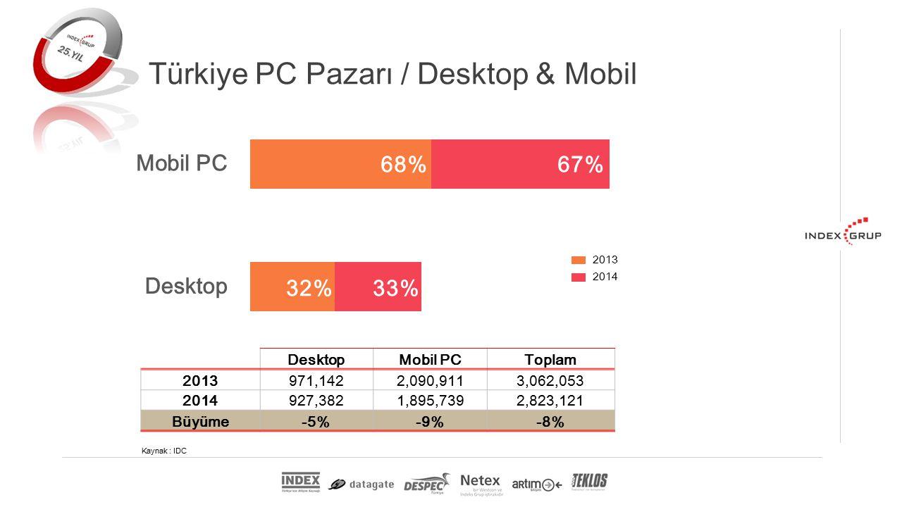 Türkiye PC Pazarı / Desktop & Mobil DesktopMobil PCToplam 2013971,1422,090,9113,062,053 2014927,3821,895,7392,823,121 Büyüme-5%-9%-8% Kaynak : IDC