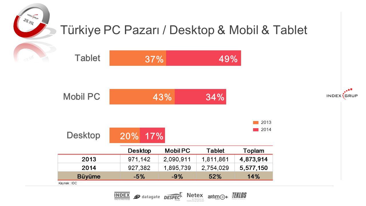 DesktopMobil PCTabletToplam 2013971,1422,090,9111,811,8614,873,914 2014927,3821,895,7392,754,0295,577,150 Büyüme-5%-9%52%14% 2013 2014 Kaynak : IDC Türkiye PC Pazarı / Desktop & Mobil & Tablet