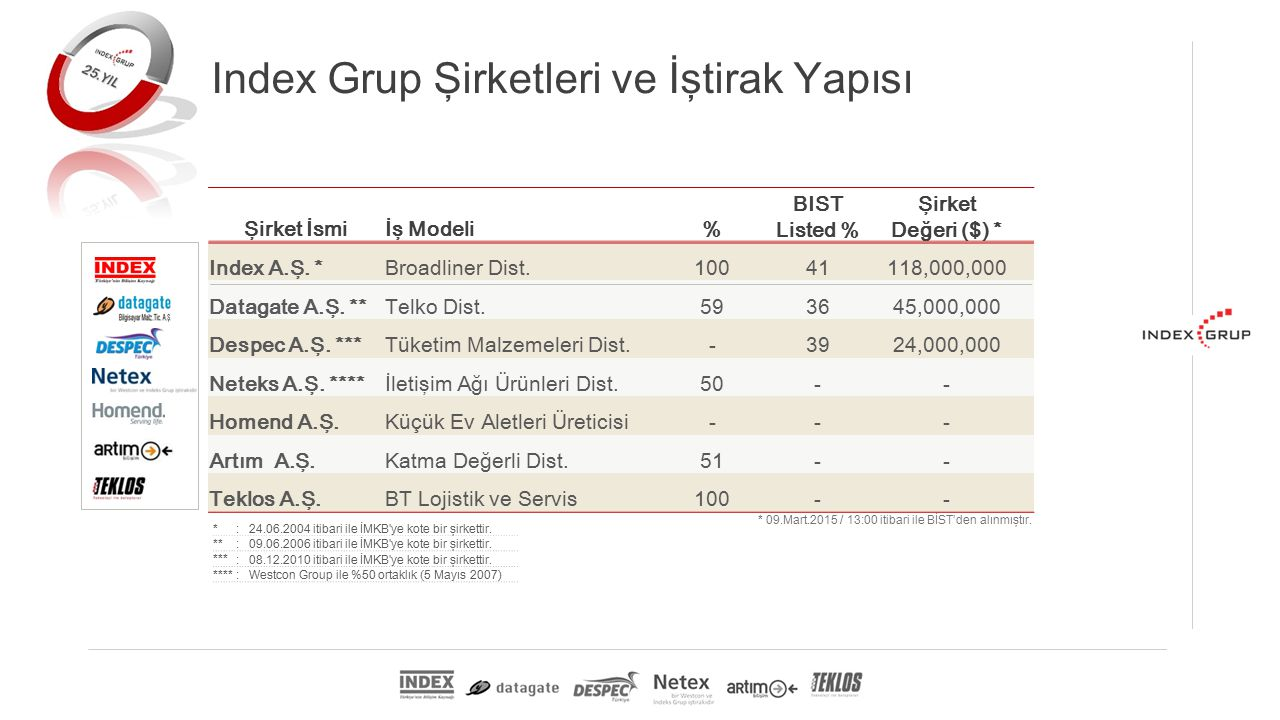 Şirket İsmiİş Modeli% BIST Listed % Şirket Değeri ($) * Index A.Ş.