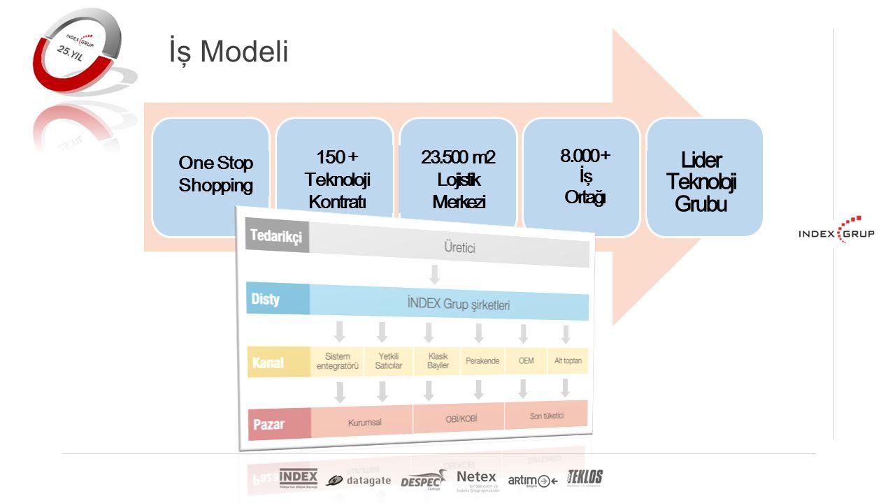 İş Modeli One Stop Shopping 150 + Teknoloji Kontratı 23.500 m2 Lojistik Merkezi 8.000 + İş Ortağı Lider Teknoloji Grubu