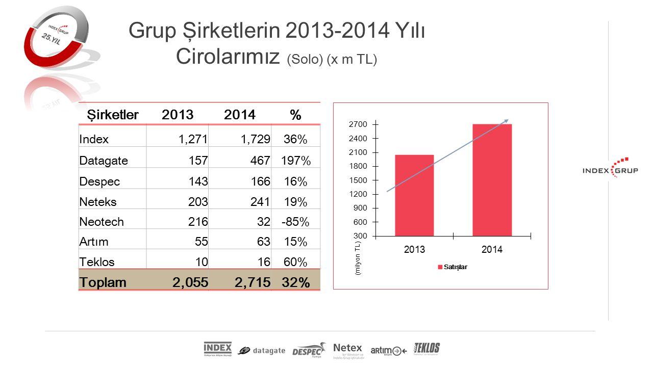 Grup Şirketlerin 2013-2014 Yılı Cirolarımız (Solo) (x m TL) Şirketler20132014% Index1,2711,72936% Datagate157467197% Despec14316616% Neteks20324119% Neotech21632-85% Artım556315% Teklos101660% Toplam2,0552,71532%