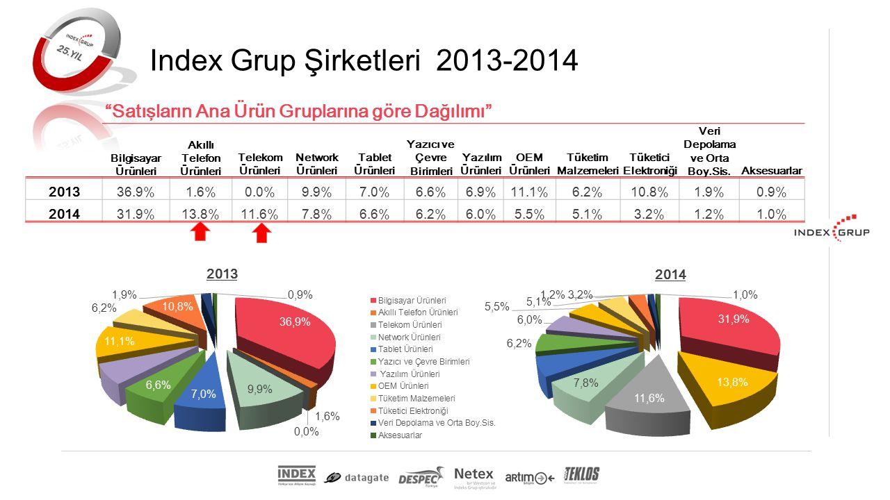 Satışların Ana Ürün Gruplarına göre Dağılımı Index Grup Şirketleri 2013-2014 2013 2014 Bilgisayar Ürünleri Akıllı Telefon Ürünleri Telekom Ürünleri Network Ürünleri Tablet Ürünleri Yazıcı ve Çevre Birimleri Yazılım Ürünleri OEM Ürünleri Tüketim Malzemeleri Tüketici Elektroniği Veri Depolama ve Orta Boy.Sis.Aksesuarlar 201336.9%1.6%0.0%9.9%7.0%6.6%6.9%11.1%6.2%10.8%1.9%0.9% 201431.9%13.8%11.6%7.8%6.6%6.2%6.0%5.5%5.1%3.2%1.2%1.0%