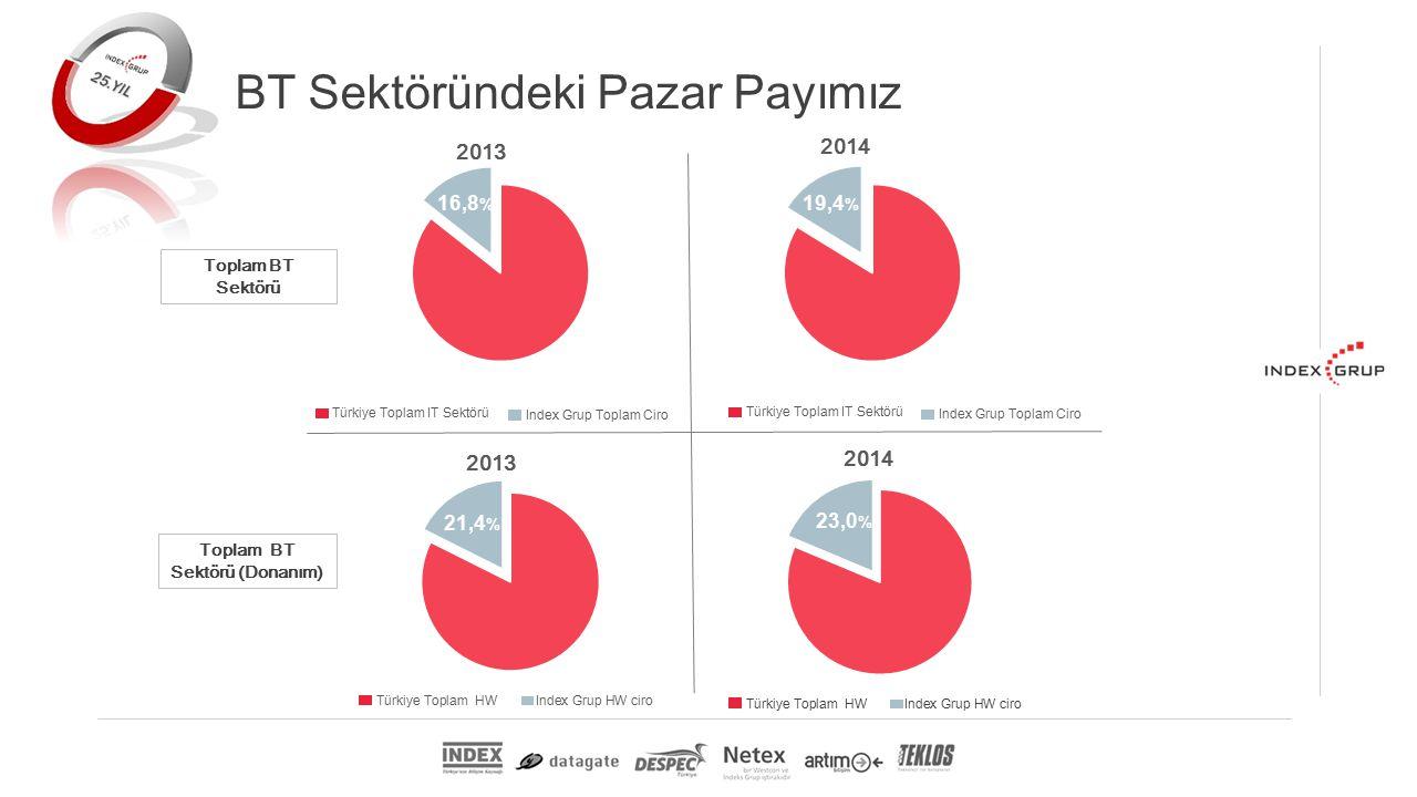 Toplam BT Sektörü Toplam BT Sektörü (Donanım) BT Sektöründeki Pazar Payımız 19,4 % 16,8 % 21,4 % 23,0 % Türkiye Toplam IT Sektörü Index Grup Toplam Ciro Türkiye Toplam IT Sektörü Index Grup Toplam Ciro