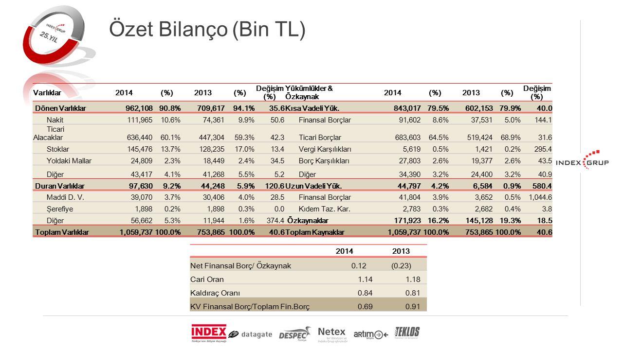 Özet Bilanço (Bin TL) Varlıklar2014(%)2013(%) Değişim (%) Yükümlükler & Özkaynak 2014(%)2013(%) Değişim (%) Dönen Varlıklar 962,10890.8% 709,61794.1%35.6Kısa Vadeli Yük.