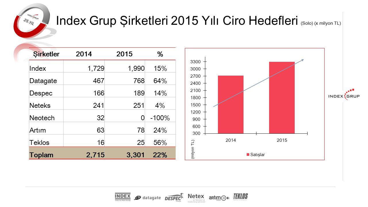 Index Grup Şirketleri 2015 Yılı Ciro Hedefleri (Solo) (x milyon TL) Şirketler20142015% Index1,7291,99015% Datagate46776864% Despec16618914% Neteks2412514% Neotech320-100% Artım637824% Teklos162556% Toplam2,7153,30122%