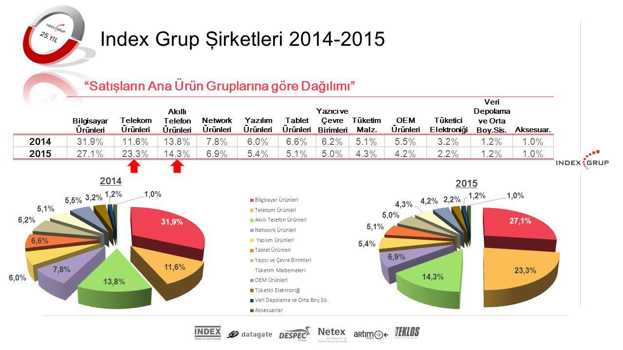 Index Grup Şirketleri 2014-2015 Satışların Ana Ürün Gruplarına göre Dağılımı Bilgisayar Ürünleri Telekom Ürünleri Akıllı Telefon Ürünleri Network Ürünleri Yazılım Ürünleri Tablet Ürünleri Yazıcı ve Çevre Birimleri Tüketim Malz.