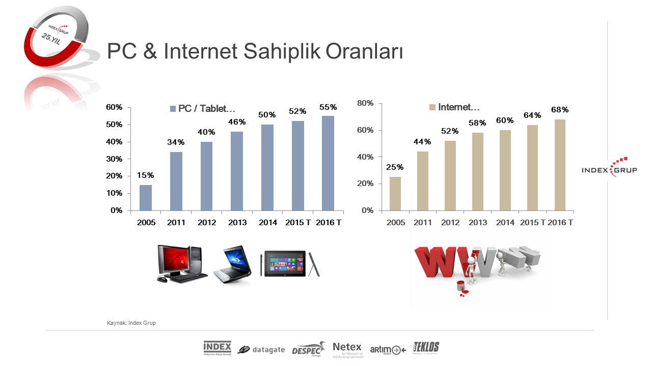 PC & Internet Sahiplik Oranları Kaynak: Index Grup