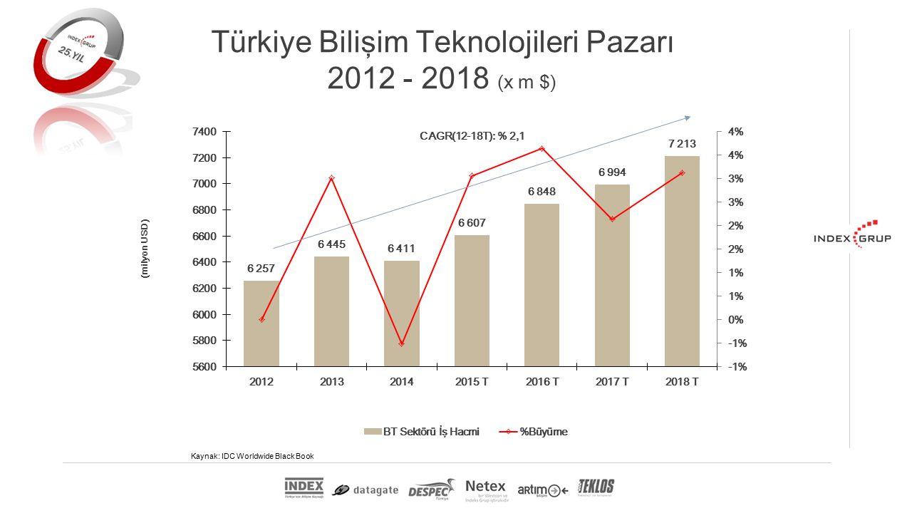 Kaynak: IDC Worldwide Black Book Türkiye Bilişim Teknolojileri Pazarı 2012 - 2018 (x m $)