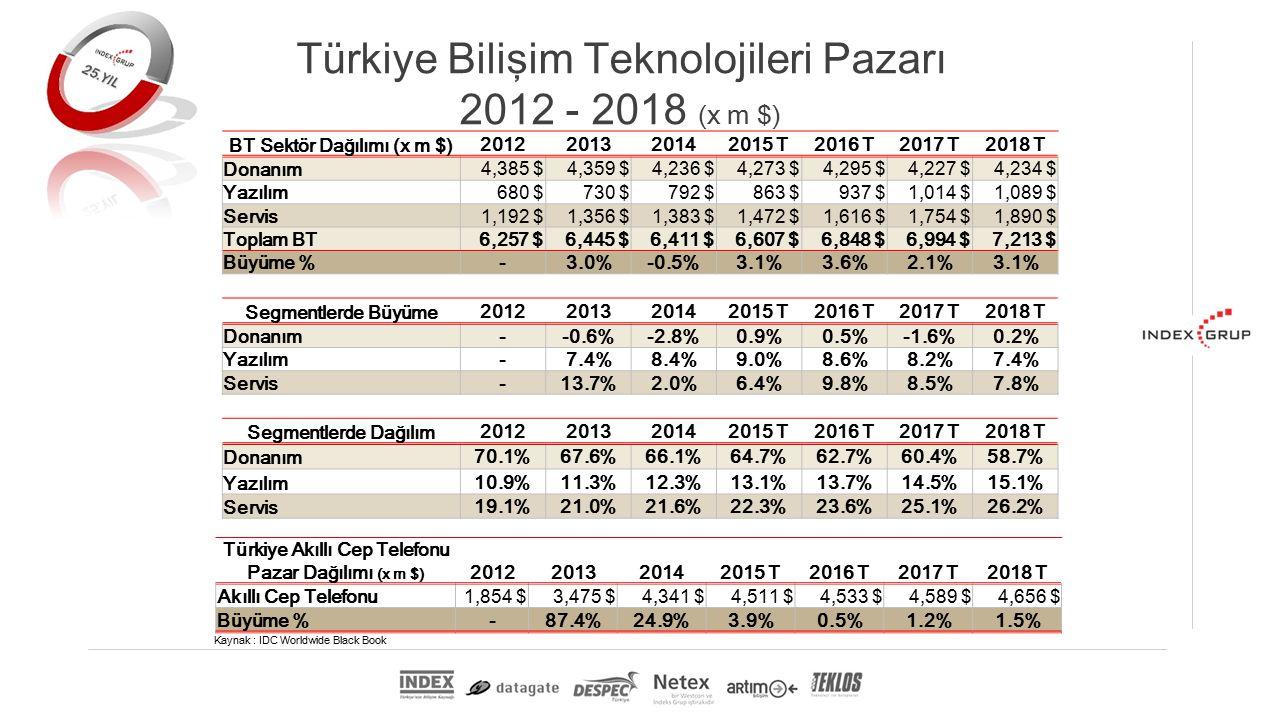 Kaynak : IDC Worldwide Black Book Türkiye Akıllı Cep Telefonu Pazar Dağılımı (x m $) 2012201320142015 T2016 T2017 T2018 T Akıllı Cep Telefonu 1,854 $3,475 $4,341 $4,511 $4,533 $4,589 $4,656 $ Büyüme %-87.4%24.9%3.9%0.5%1.2%1.5% BT Sektör Dağılımı (x m $) 2012201320142015 T2016 T2017 T2018 T Donanım 4,385 $4,359 $4,236 $4,273 $4,295 $4,227 $4,234 $ Yazılım680 $730 $792 $863 $937 $1,014 $1,089 $ Servis1,192 $1,356 $1,383 $1,472 $1,616 $1,754 $1,890 $ Toplam BT6,257 $6,445 $6,411 $6,607 $6,848 $6,994 $7,213 $ Büyüme %-3.0%-0.5%3.1%3.6%2.1%3.1% Segmentlerde Büyüme 2012201320142015 T2016 T2017 T2018 T Donanım--0.6%-2.8%0.9%0.5%-1.6%0.2% Yazılım-7.4%8.4%9.0%8.6%8.2%7.4% Servis-13.7%2.0%6.4%9.8%8.5%7.8% Segmentlerde Dağılım 2012201320142015 T2016 T2017 T2018 T Donanım 70.1%67.6%66.1%64.7%62.7%60.4%58.7% Yazılım 10.9%11.3%12.3%13.1%13.7%14.5%15.1% Servis 19.1%21.0%21.6%22.3%23.6%25.1%26.2% Türkiye Bilişim Teknolojileri Pazarı 2012 - 2018 (x m $)