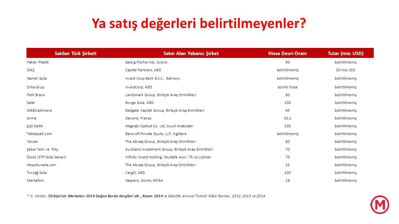 Satılan Türk ŞirketiSatın Alan Yabancı ŞirketHisse Devri OranıTutar (mio USD) Hakan PlastikGeorg Fischer AG, İsviçre90belirtilmemiş İDAŞCapital Partne