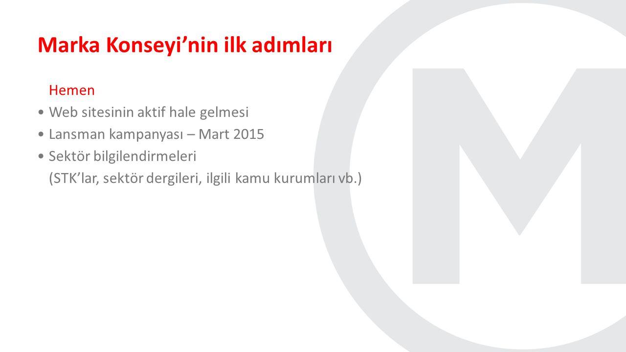 Marka Konseyi'nin ilk adımları Hemen Web sitesinin aktif hale gelmesi Lansman kampanyası – Mart 2015 Sektör bilgilendirmeleri (STK'lar, sektör dergile