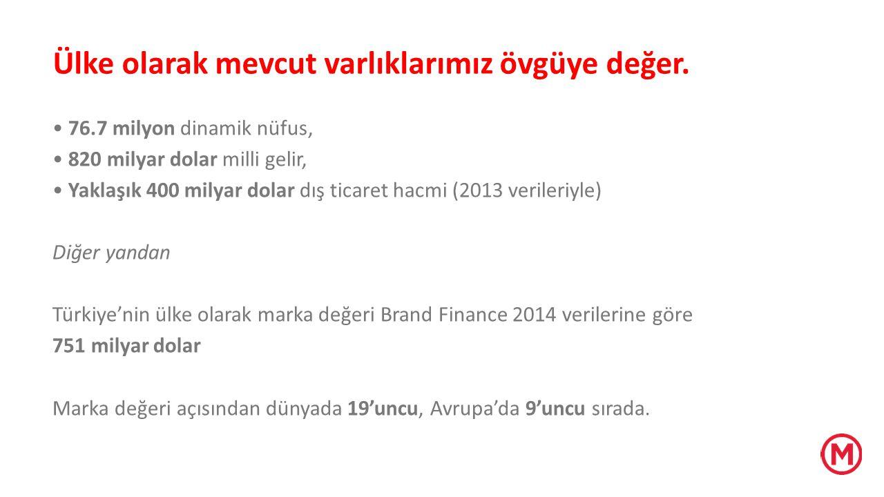 Brand Finance Turkey 100, June 2014 $30.849.000.000 Sadece Toyota ya da Disney'in marka değeri bu toplamdan fazla En değerli 100 markamız bir TOYATA etmiyor.