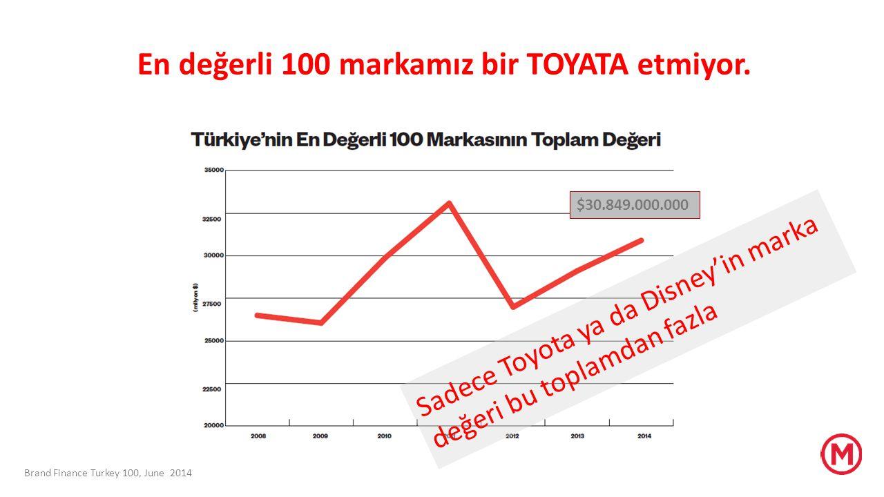 Brand Finance Turkey 100, June 2014 $30.849.000.000 Sadece Toyota ya da Disney'in marka değeri bu toplamdan fazla En değerli 100 markamız bir TOYATA e