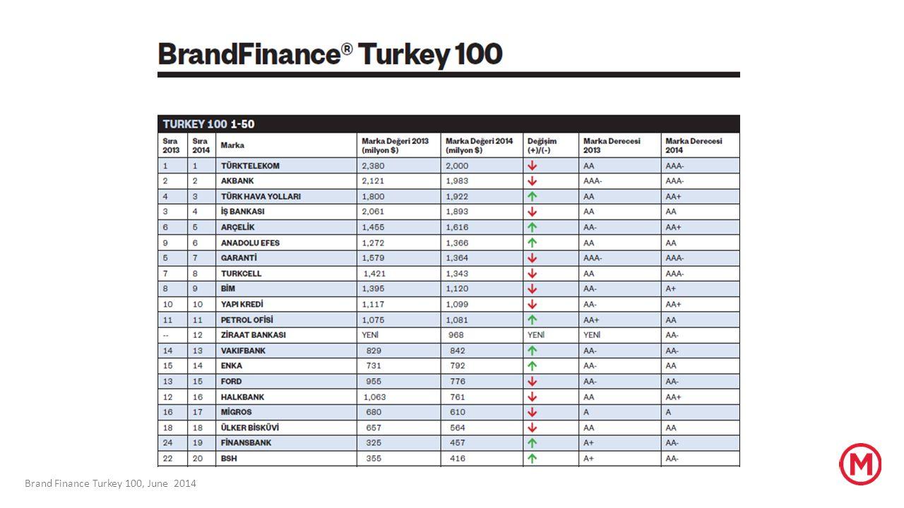 Dünyanın ilk 500 markası arasında Türk markası yok