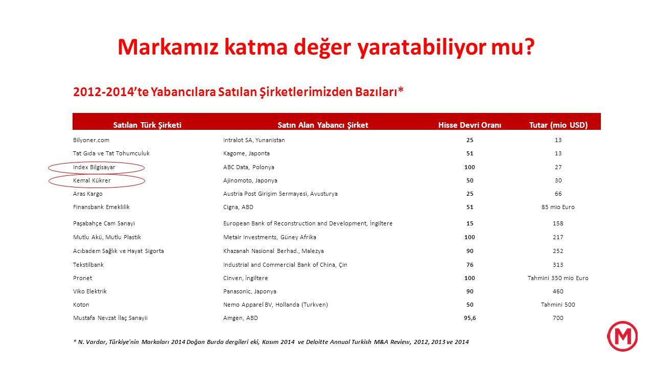 2012-2014'te Yabancılara Satılan Şirketlerimizden Bazıları* Satılan Türk ŞirketiSatın Alan Yabancı ŞirketHisse Devri OranıTutar (mio USD) Bilyoner.com