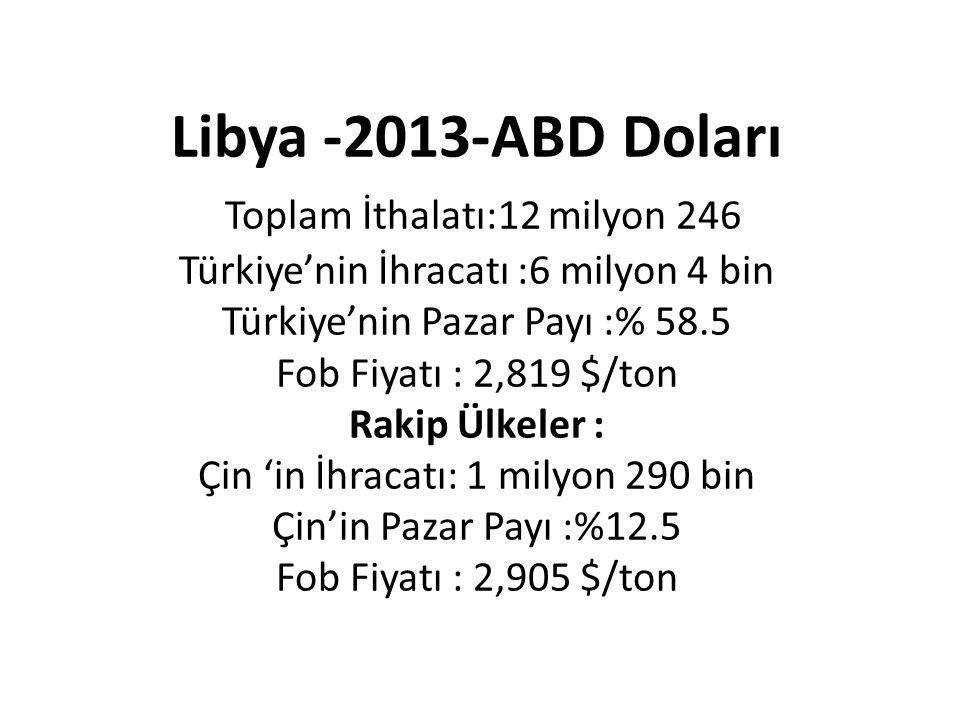 Libya -2013-ABD Doları Toplam İthalatı:12 milyon 246 Türkiye'nin İhracatı :6 milyon 4 bin Türkiye'nin Pazar Payı :% 58.5 Fob Fiyatı : 2,819 $/ton Raki