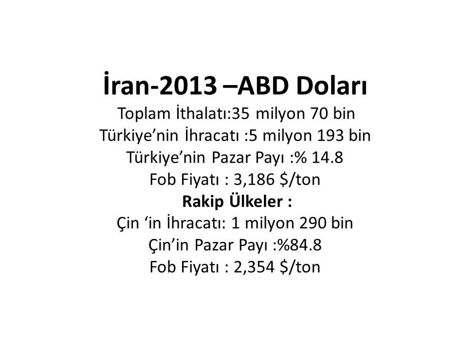 İran-2013 –ABD Doları Toplam İthalatı:35 milyon 70 bin Türkiye'nin İhracatı :5 milyon 193 bin Türkiye'nin Pazar Payı :% 14.8 Fob Fiyatı : 3,186 $/ton