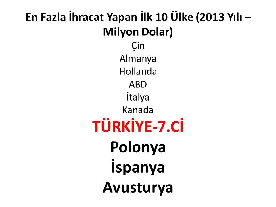 En Fazla İhracat Yapan İlk 10 Ülke (2013 Yılı – Milyon Dolar) Çin Almanya Hollanda ABD İtalya Kanada TÜRKİYE-7.Cİ Polonya İspanya Avusturya