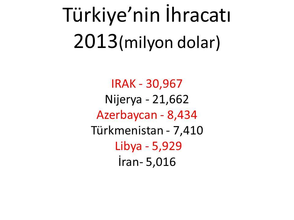 Türkiye'nin İhracatı 2013 (milyon dolar) IRAK - 30,967 Nijerya - 21,662 Azerbaycan - 8,434 Türkmenistan - 7,410 Libya - 5,929 İran- 5,016