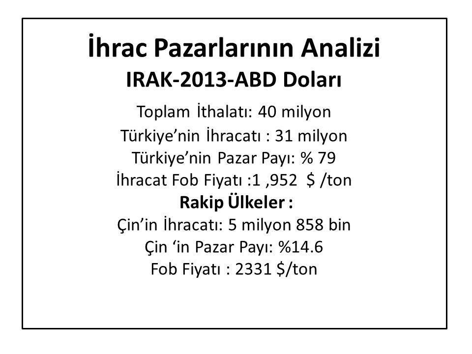 İhrac Pazarlarının Analizi IRAK-2013-ABD Doları Toplam İthalatı: 40 milyon Türkiye'nin İhracatı : 31 milyon Türkiye'nin Pazar Payı: % 79 İhracat Fob F